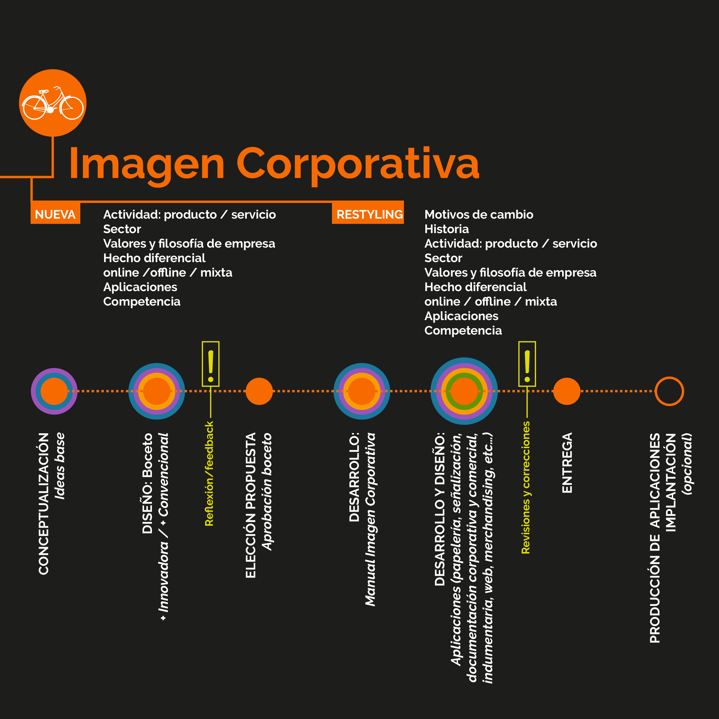 metodologia-virginia-manzano-ideas-imagen-corporativa-2