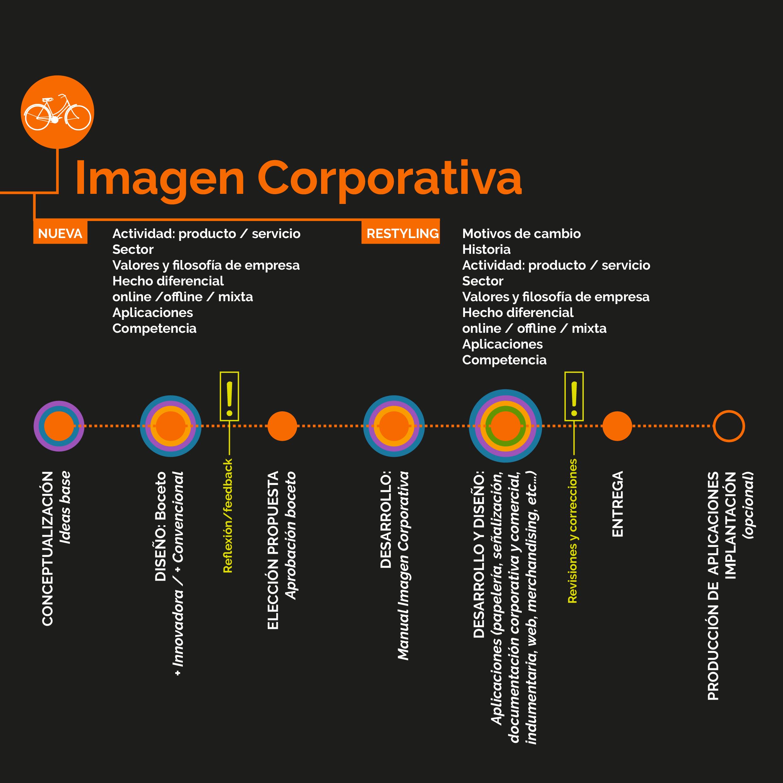 metodologia-virginia-manzano-ideas-imagen-corporativa-2